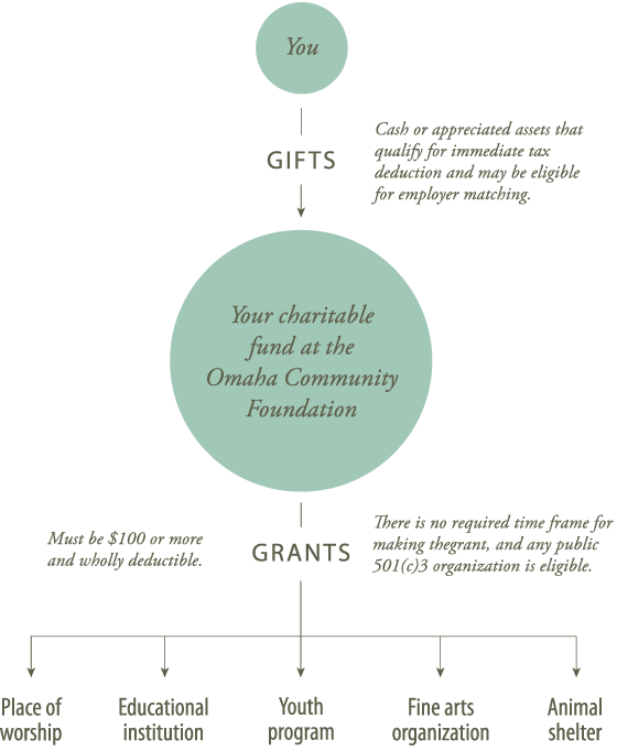 How your personal gifts become grants